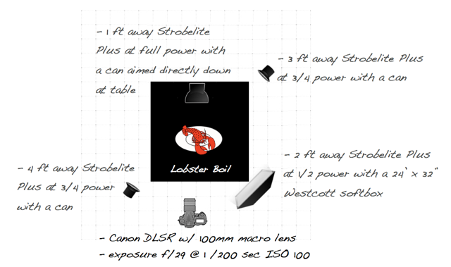 Lobster Boil Lighting Diagram Food Photography Quick Tips