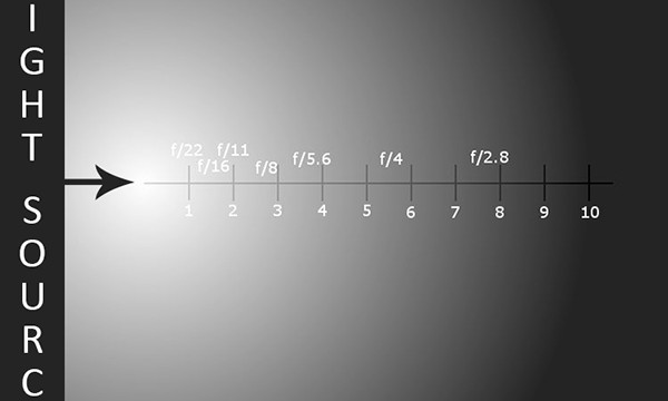 Understanding the Inverse Square Law