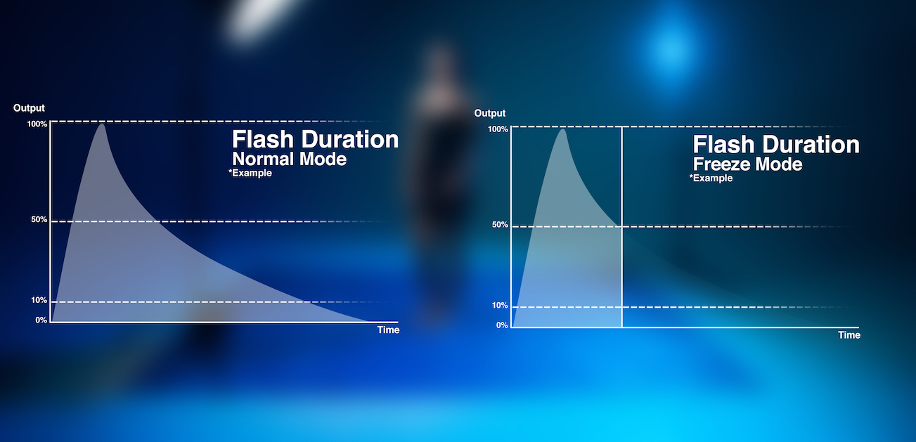 Freezing Motion - Flash Duration
