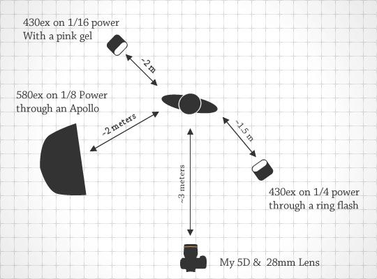Goodbye Gravity Lighting Diagram
