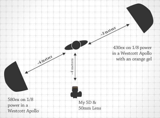 Rick Nunn - Lighting Diagram