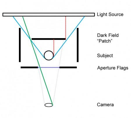 SJV DarkFieldSetup 450x405 Dark Field Imaging Tips and Techniques